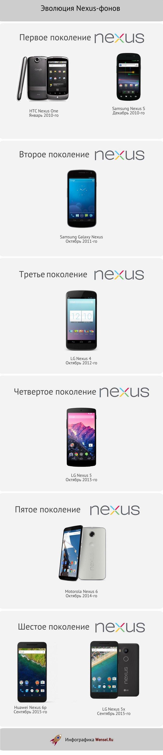 Эволюция смартфонов Google Nexus от HTC Nexus One до LG Nexus 5x и Nexus 6p