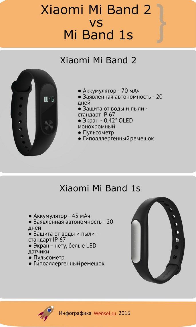 Отличия фитнес браслета-трекера Xiaomi Mi band 2 (2016) vs Xiaomi Mi band 1s (pulse)
