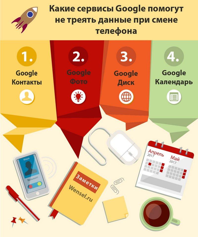 4 сервиса для бэкапа данных