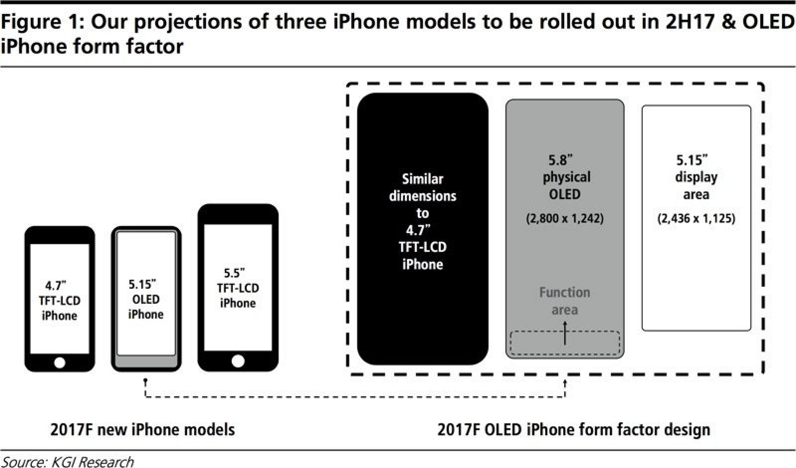 Новый размер экрана iPhone 8